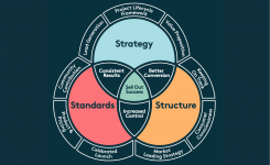 The Genius Model: a new methodology to set your project up for success